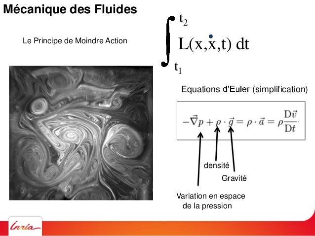 t1 t2 L(x,x,t) dtLe Principe de Moindre Action Equations (simplification) Variation en espace de la pression Gravité Varia...