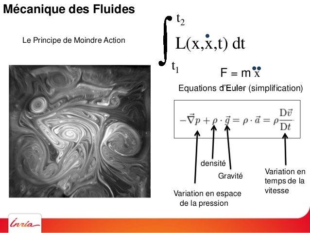 Mécanique des Fluides / Equations de Navier Stokes