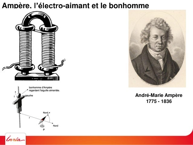 Maxwell et le champ éléctromagnétique James Clerk Maxell 1831 - 1879