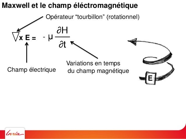 Maxwell et le champ éléctromagnétique Hx H = var. temp. de H x E = -