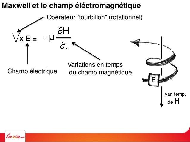 Maxwell et le champ éléctromagnétique .E = 0 .H = 0 Dans patatoide élémentaire, ce qui rentre est égal à ce qui sort (vala...