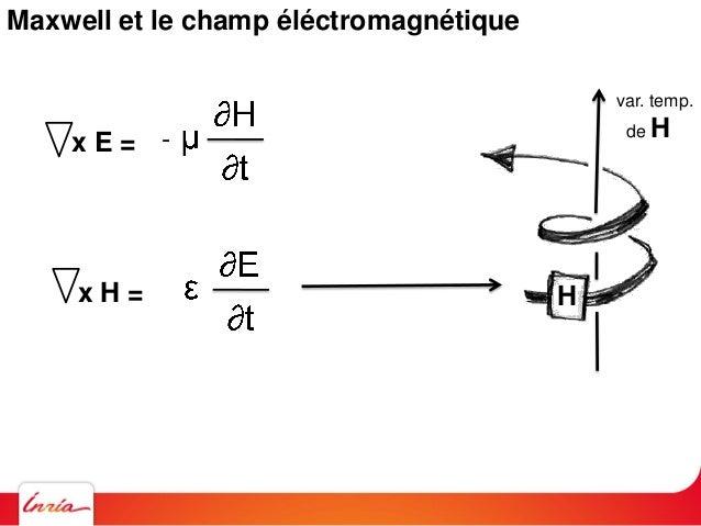 Maxwell et le champ éléctromagnétique 2E 2 .E = 0 .H = 0 x E = - x H = = 2E1 Constantes unités relatives utilisées en éléc...