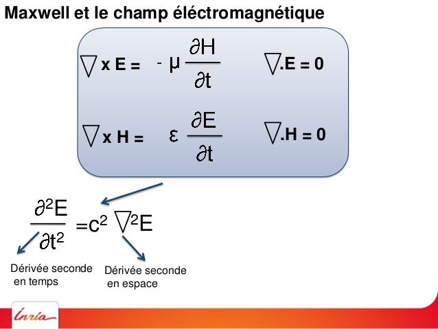 Maxwell et le champ éléctromagnétique Dérivée seconde en temps Dérivée seconde en espace !!! 2E 2 =c2 2E 2H 2 =c2 2H .E = ...