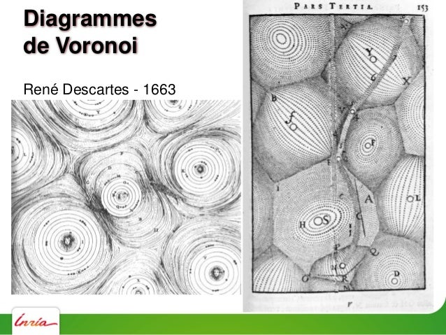 X = (x1, x2, xn) ens. de points xi = (xi,yi Vor(i) = { x / d(x,xi) < d(x,xj) } j Diagrammes de Voronoi