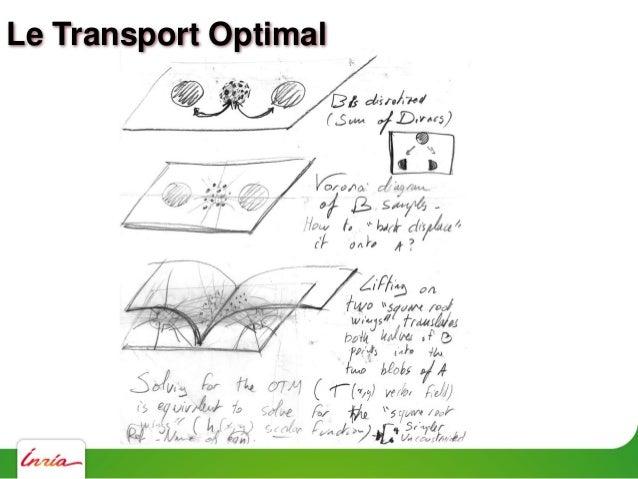 Expérience numérique: Une sphère devient un cube Le Transport Optimal