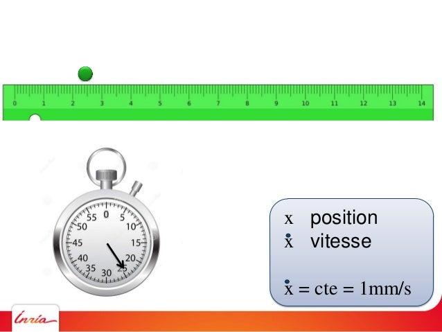 x position x vitesse x = cte = 1mm/s