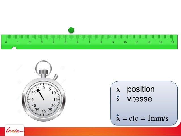 x position x vitesse x = cte = 1mm/s Comment simuler ce comportement sur un ordinateur ? A chaque seconde Décaler le rond ...