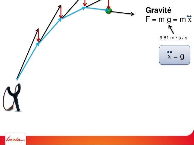 Gravité F = m g = m x 9.81 m / s / s x = g