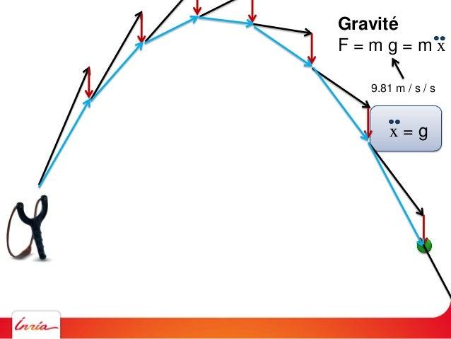Gravité F = m g = m x 9.81 m / s / s x = gComment simuler ce comportement sur un ordinateur ? A chaque seconde soustraire ...