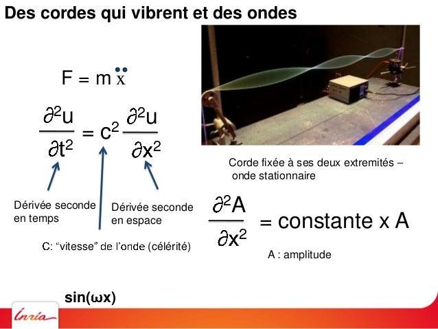 Des cordes qui vibrent et des ondes 2u 2 = c2 2u 2 F = m x Dérivée seconde en temps Dérivée seconde en espace vitesse (cél...