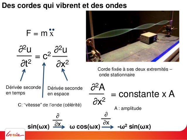 Euler Lagrange t1 t2 L(x,x,t) dtLe Principe de Moindre Action Hamilton, Legendre, Maupertuis