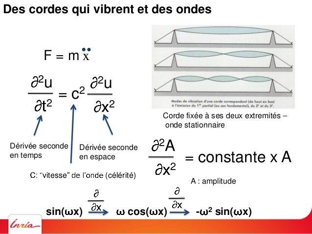 Euler Lagrange t1 t2 L(x,x,t) dtLe Principe de Moindre Action Hamilton, Legendre, Maupertuis Lois de la nature = minimiser