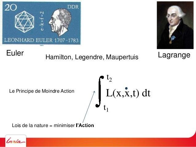 t1 t2 L(x,x,t) dtLe Principe de Moindre Action Lois de la nature = minimiser = de X du temps