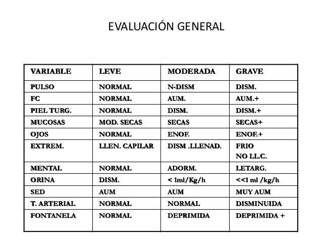 EVALUACIÓN GENERALVARIABLE      LEVE            MODERADA        GRAVEPULSO         NORMAL          N-DISM          DISM.FC...