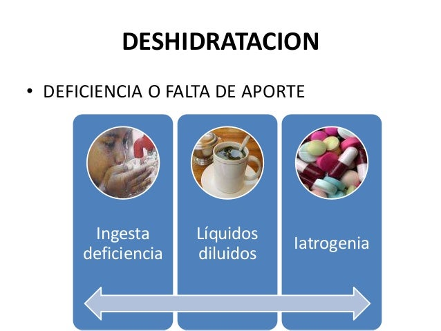 DESHIDRATACION• DEFICIENCIA O FALTA DE APORTE       Ingesta      Líquidos                               Iatrogenia      de...