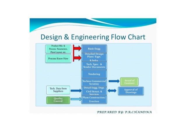 Civil Engineering Design Process