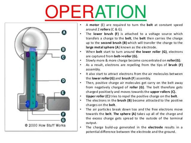 Design Principle Operation Of Van Der Graaf