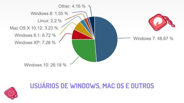 USUÁRIOS DE WINDOWS, MAC OS E OUTROS