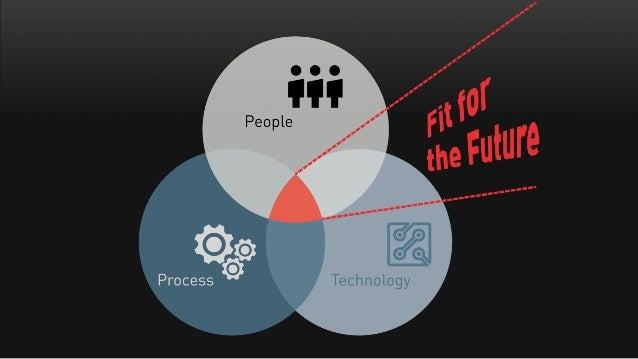 Blue: machine bureaucracy ● top-down hierarchy ● control driven ● protocol compliance ● efficiency