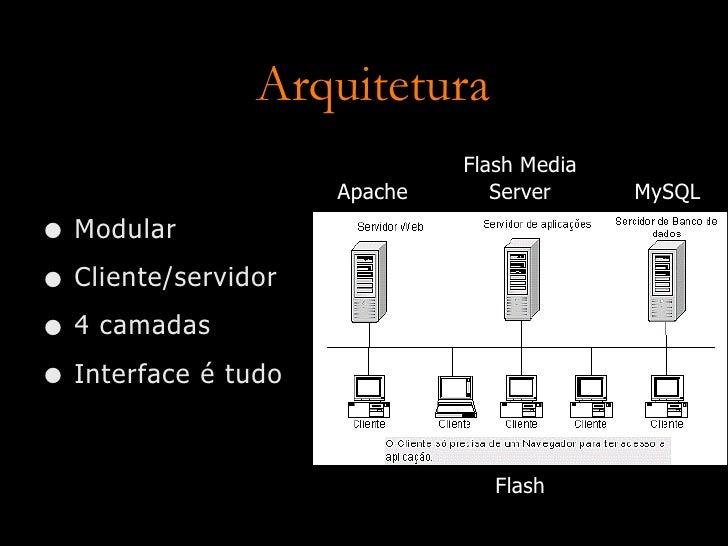 Arquitetura                               Flash Media                                  Server                      Apache ...