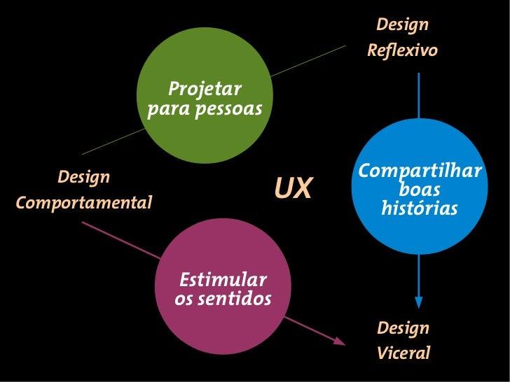 Design                                    Reflexivo               Projetar             para pessoas    Design             ...