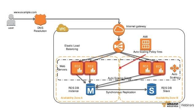 AWS Webcast - Design for Availability
