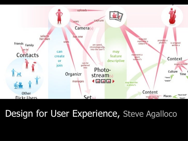 Design for User Experience,  Steve Agalloco