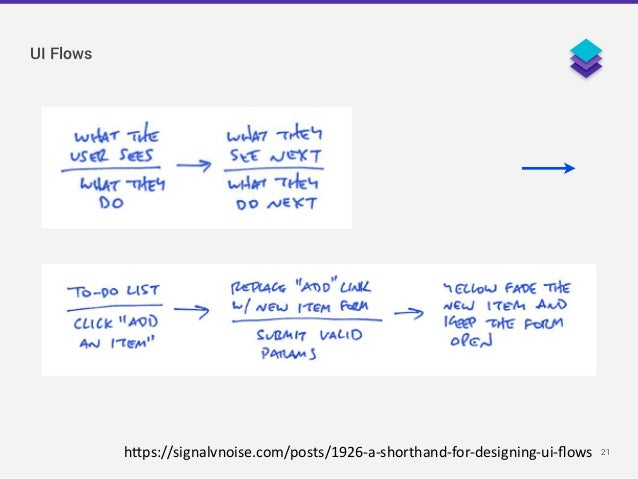 21h1ps://signalvnoise.com/posts/1926-‐a-‐shorthand-‐for-‐designing-‐ui-‐flows 見えるもの ______ やること UI Flows
