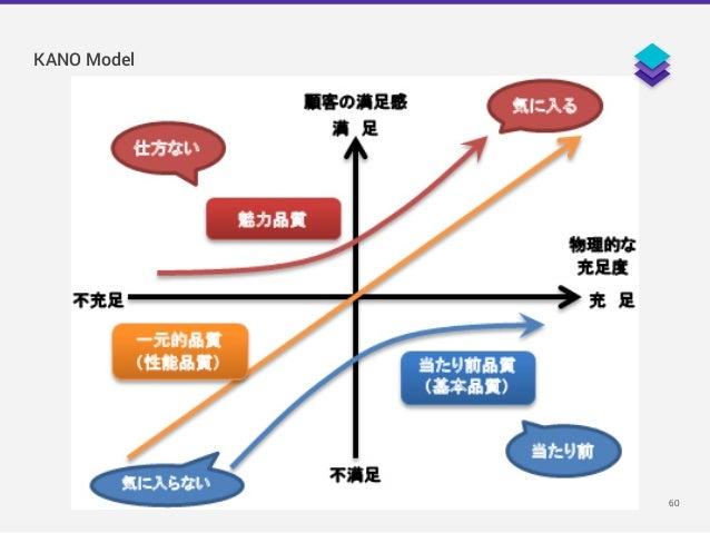 60 KANO Model