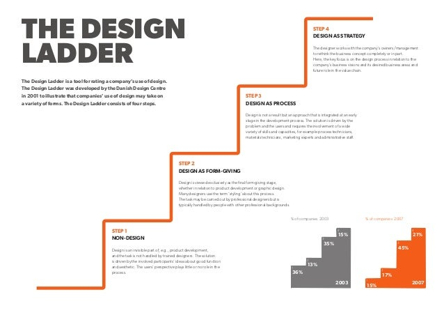 THE DESIGN LADDER The Design Ladder is a tool for rating a company's use of design. The Design Ladder was developed by the...