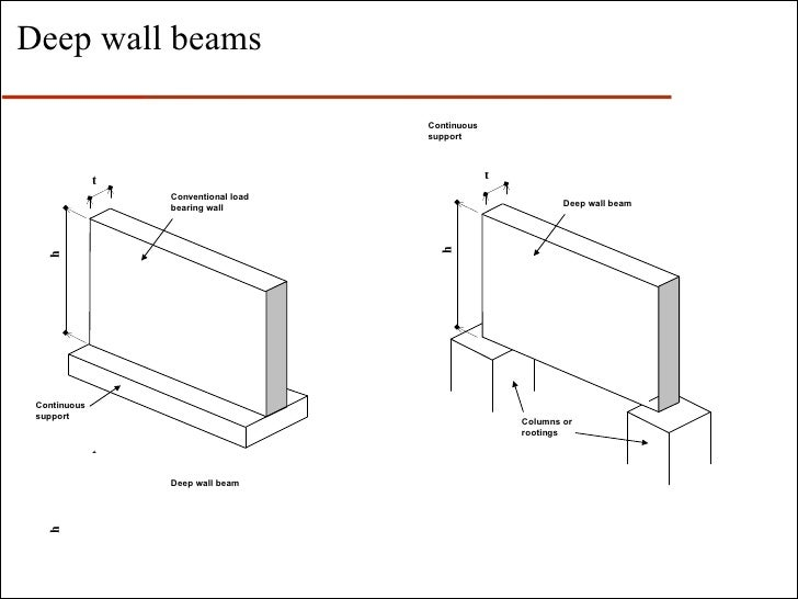 Design Of Reinforced Masonry
