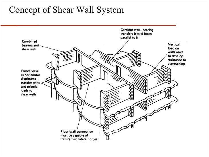 Reinforced Concrete Wall Design Example Concrete Wall Design Example  Fanciful Ideas Retaining Calculator Reinforced Home 28