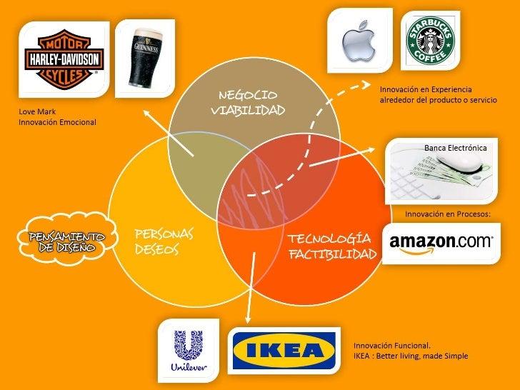Metodología de la innovación:<br />Proceso interdisciplinario y colaborativo que contempla las necesidades y deseos de los...