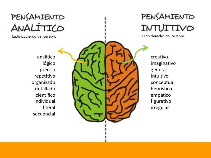 Lado derecho del cerebro<br />Lado izquierdo del cerebro<br />creativo<br />imaginativo<br />general<br />intuitivo<br />c...
