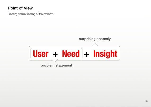 10Framing and re-framing of the problem.Point of ViewUser + Need + Insightproblem statementsurprising anomaly