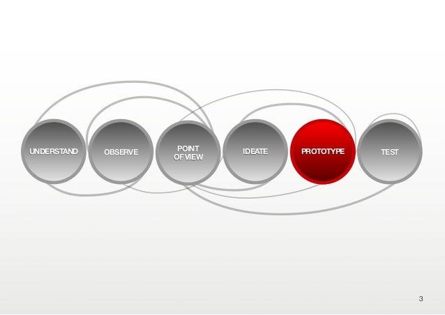3OBSERVE IDEATE PROTOTYPE TESTPOINTOF VIEWUNDERSTAND PROTOTYPE