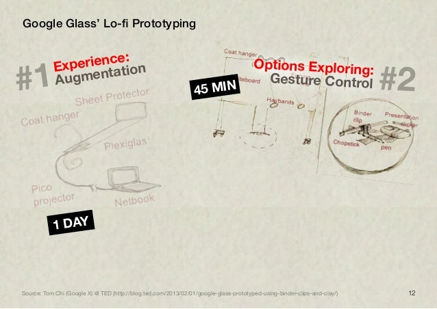 12Google Glass' Lo-fi Prototyping1 DAYSource: Tom Chi (Google X) @ TED (http://blog.ted.com/2013/02/01/google-glass-prototy...