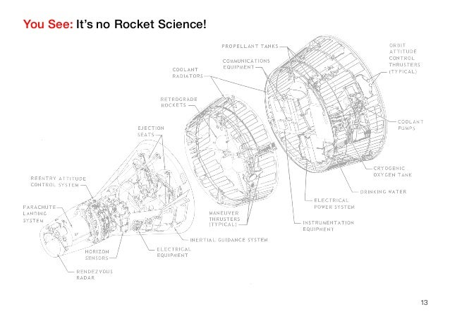 You See: It's no Rocket Science!13