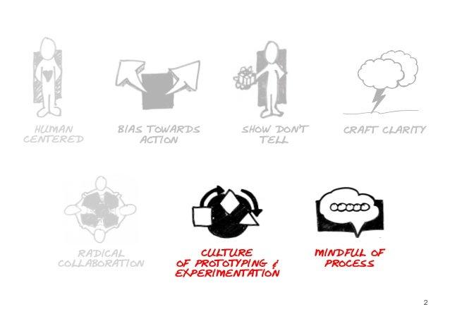 HUMANCENTEREDBIAS TOWARDSACTIONSHOW DON'TTELLCRAFT CLARITYRADICALCOLLABORATIONCULTUREOF PROTOTYPING &EXPERIMENTATIONMINDFU...