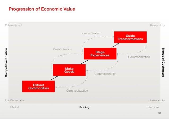 Progression of Economic Value10DifferentiatedUndifferentiatedCompetitivePositionPricingNeedsofCustomersRelevant toIrreleva...