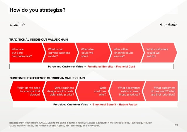13Perceived Customer Value = Functional Benefits – Financial Costinside » « outsideHow do you strategize?TRADITIONAL INSID...