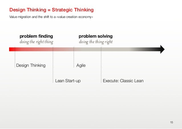 Value migration and the shift to a »value creation economy«Design Thinking = Strategic Thinking15doing the right thingprob...