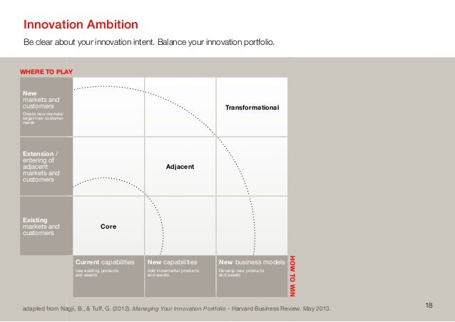 Innovation AmbitionBe clear about your innovation intent. Balance your innovation portfolio.18HOWTOWINWHERE TO PLAYadapted...