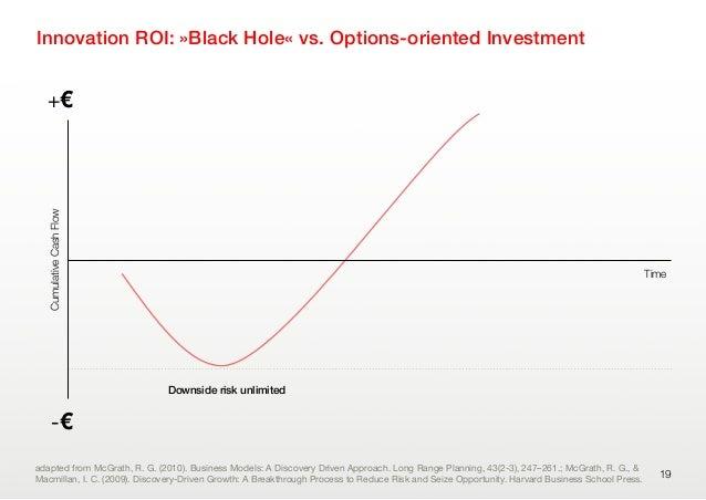 Innovation ROI: »Black Hole« vs. Options-oriented Investment19-€+€CumulativeCashFlowadapted from McGrath, R. G. (2010). Bu...