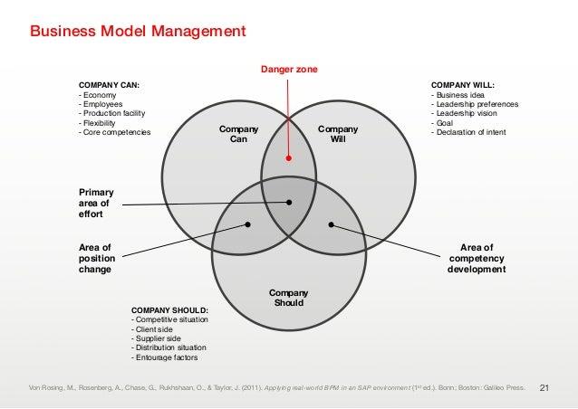 Business Model Management21CompanyCanCompanyWillCompanyShouldCOMPANY WILL:- Business idea- Leadership preferences- Leaders...