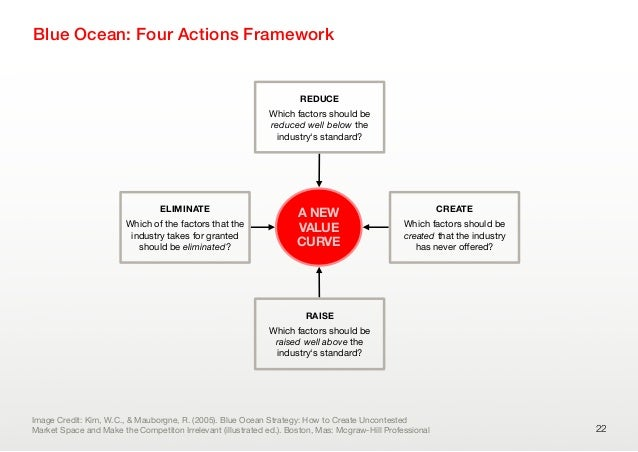 Blue Ocean: Four Actions Framework22ELIMINATEWhich of the factors that theindustry takes for grantedshould be eliminated?C...