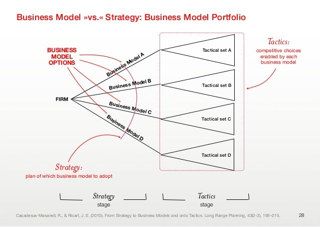 28FIRMBusiness Model ABusiness Model BBusiness Model CBusiness Model DBUSINESSMODELOPTIONSStrategy:plan of which business ...