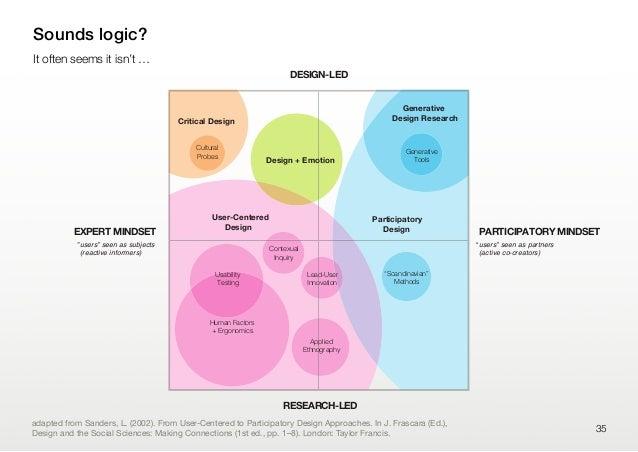 35Sounds logic?It often seems it isn't …ParticipatoryDesignUser-CenteredDesignDesign + EmotionCritical DesignGenerativeDes...
