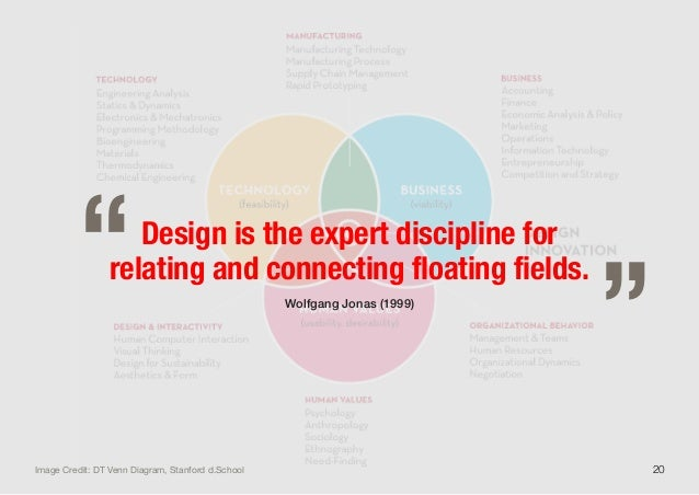"""20Design is the expert discipline forrelating and connecting floating fields.Wolfgang Jonas (1999)""""""""Image Credit: DT Venn ..."""
