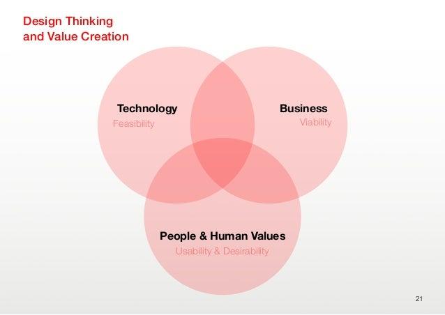 21People & Human ValuesUsability & DesirabilityTechnologyFeasibilityBusinessViabilityDesign Thinkingand Value Creation